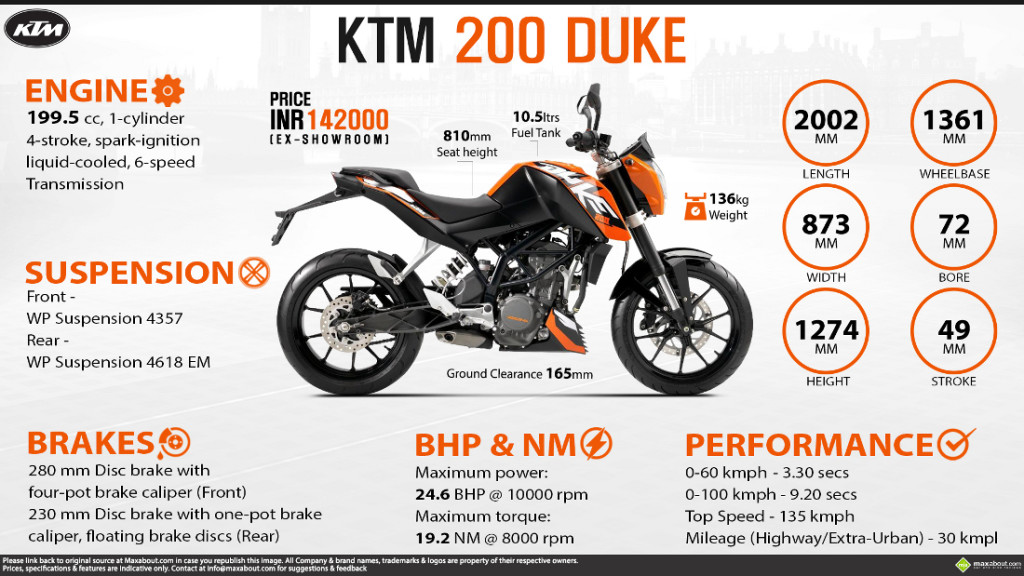 detail spek KTM Duke 200 (pict anonim)