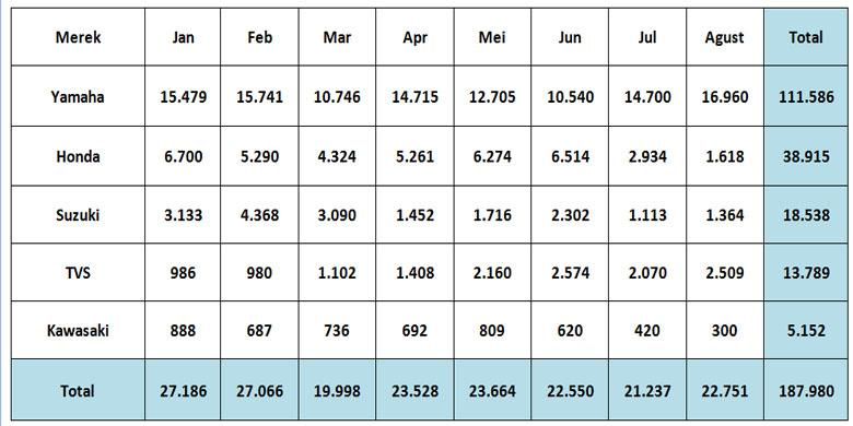 Data ekspor AISI (pict: ghulam/kompasotomotif)