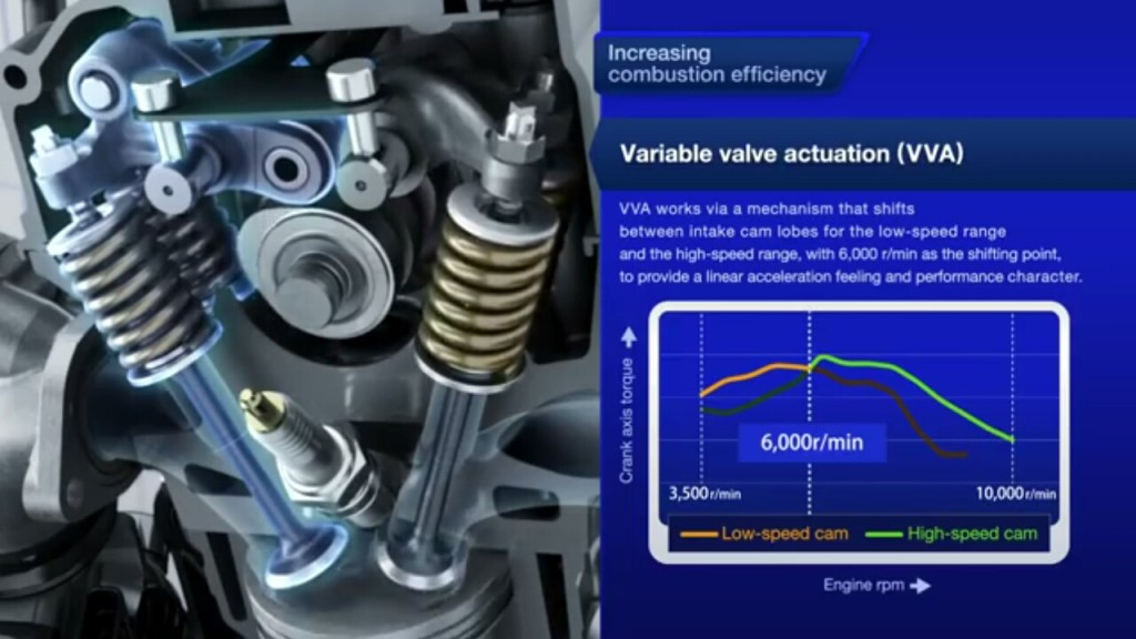 Variable valve actuation, memaksimalkan putaran mesin (pict by youtube.com)