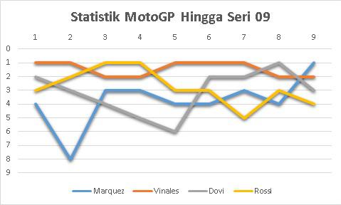 Statistik (seri 01-09) motoGP 2017