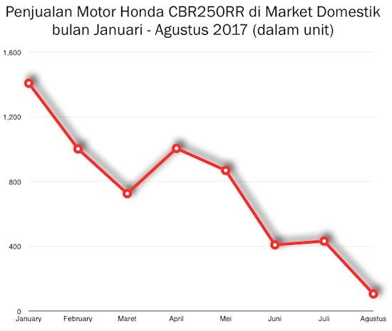 Grafik penjualan Honda CBR250RR menukik tajam dari waktu ke waktu