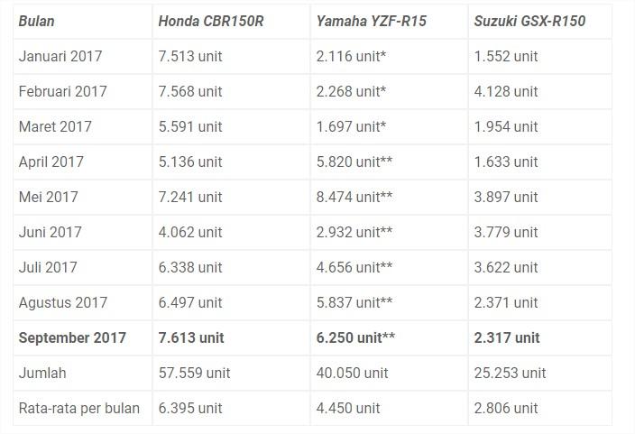 Honda CBR150R merajai penjualan sport fairing sepanjang tahun 2017
